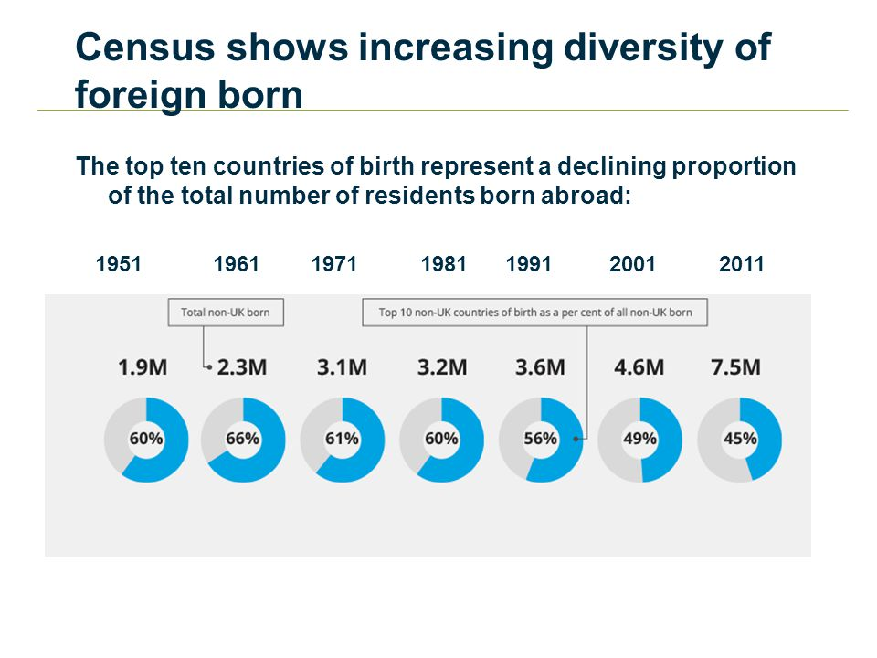 Census shows increasing diversity of foreign born The top ten countries of birth represent a declining proportion of the total number of residents born abroad: