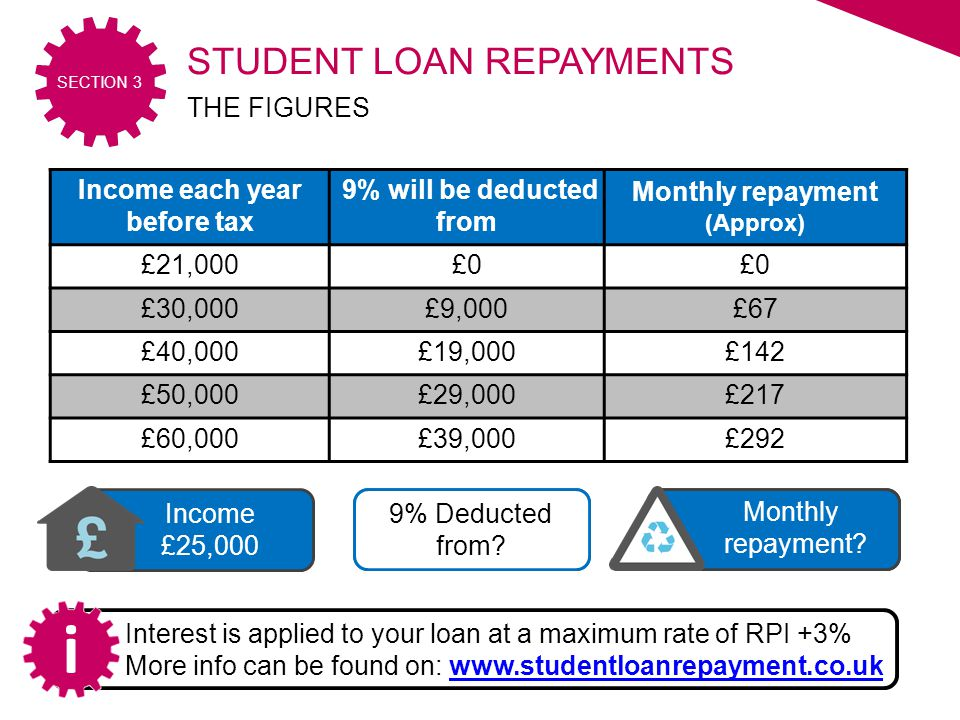 2016/17 SECTION 3 £30 Monthly repayment. £4,000 9% Deducted from.