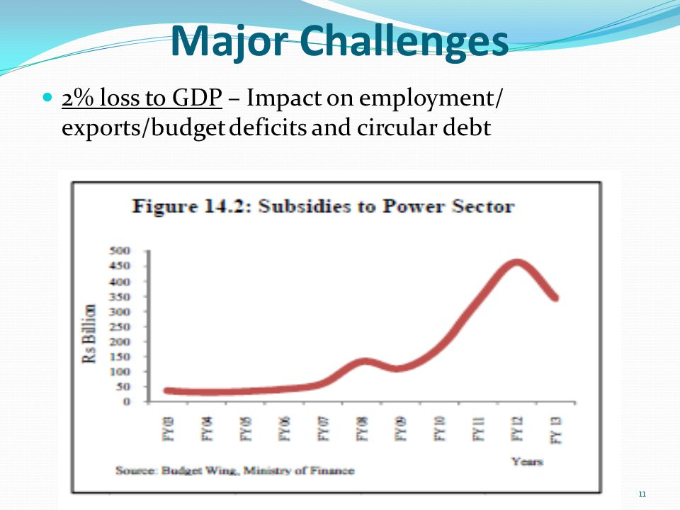 Major Challenges 2% loss to GDP – Impact on employment/ exports/budget deficits and circular debt 11