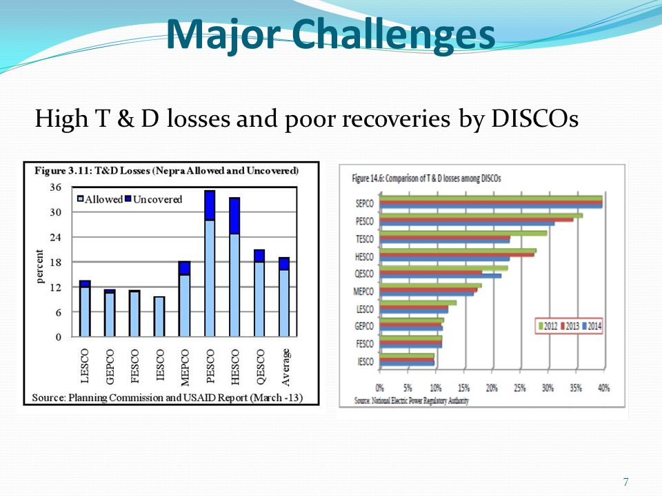 Major Challenges 7 High T & D losses and poor recoveries by DISCOs