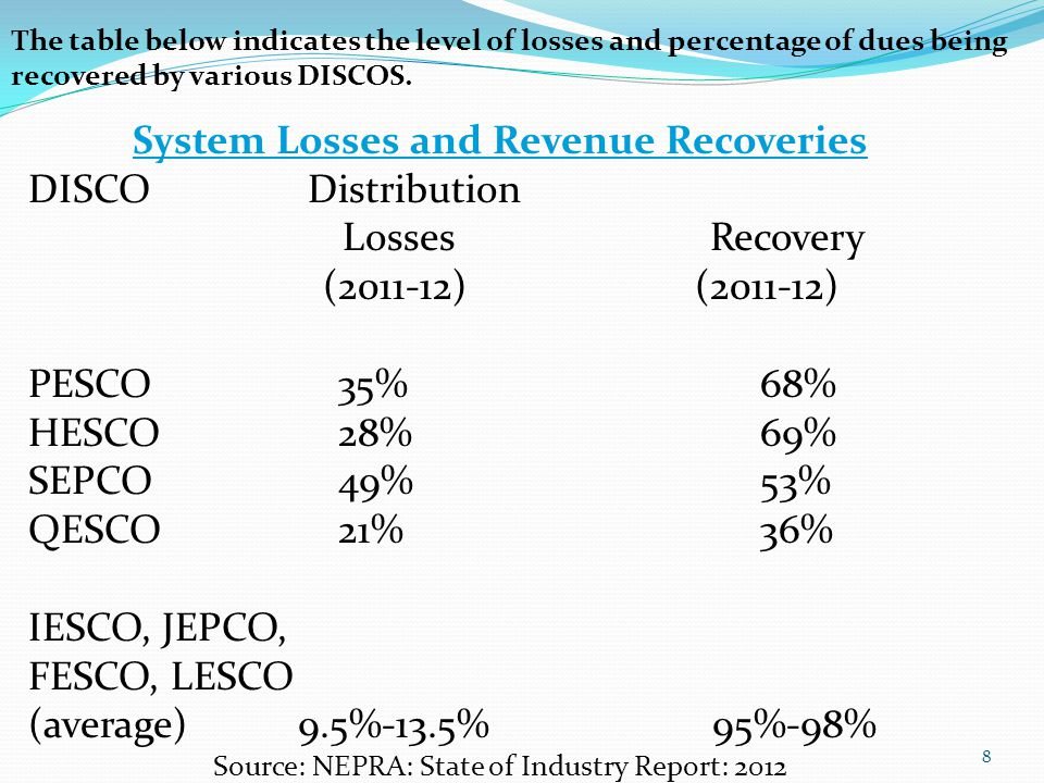 8 System Losses and Revenue Recoveries DISCO Distribution Losses Recovery ( ) ( ) PESCO 35% 68% HESCO 28% 69% SEPCO 49% 53% QESCO 21% 36% IESCO, JEPCO, FESCO, LESCO (average) 9.5%-13.5% 95%-98% Source: NEPRA: State of Industry Report: 2012 The table below indicates the level of losses and percentage of dues being recovered by various DISCOS.