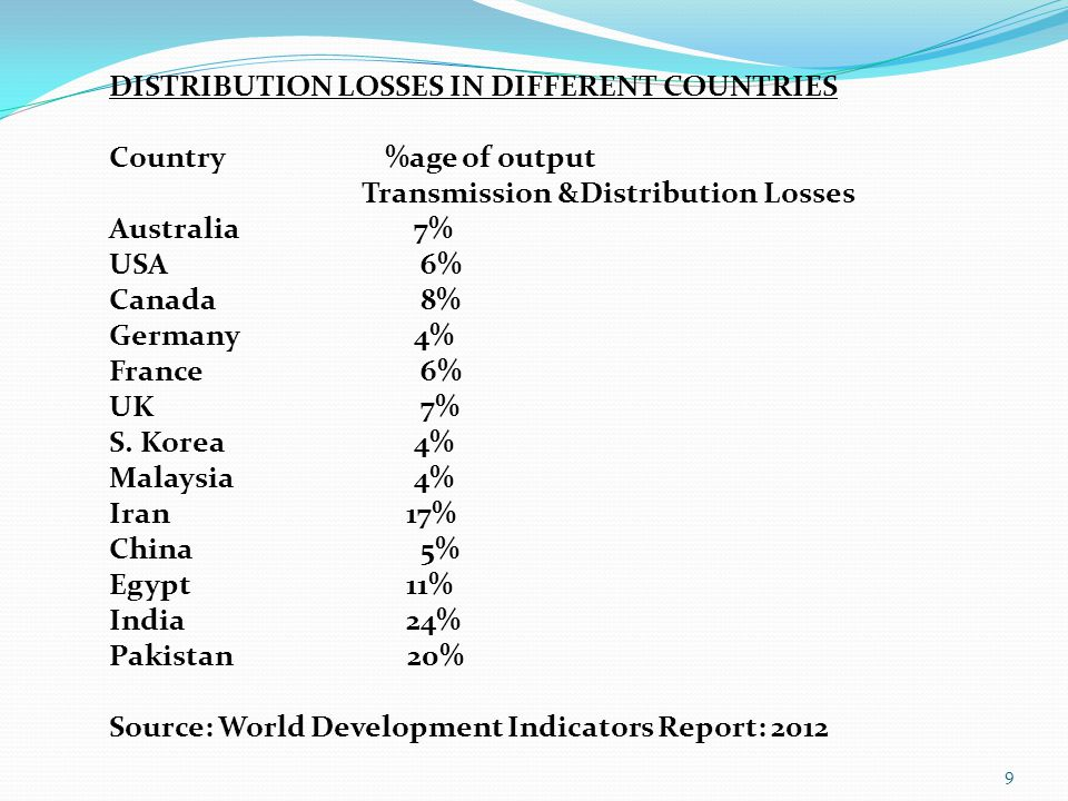 9 DISTRIBUTION LOSSES IN DIFFERENT COUNTRIES Country %age of output Transmission &Distribution Losses Australia 7% USA 6% Canada 8% Germany 4% France 6% UK 7% S.