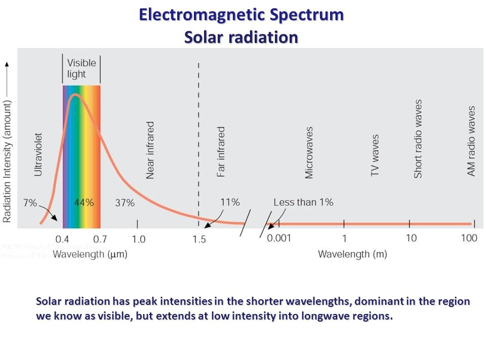 Electromagnetic Spectrum Solar radiation Solar radiation has peak intensities in the shorter wavelengths, dominant in the region we know as visible, but extends at low intensity into longwave regions.