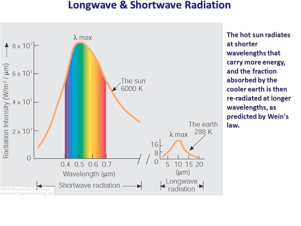 Longwave & Shortwave Radiation The hot sun radiates at shorter wavelengths that carry more energy, and the fraction absorbed by the cooler earth is then re-radiated at longer wavelengths, as predicted by Wein s law.