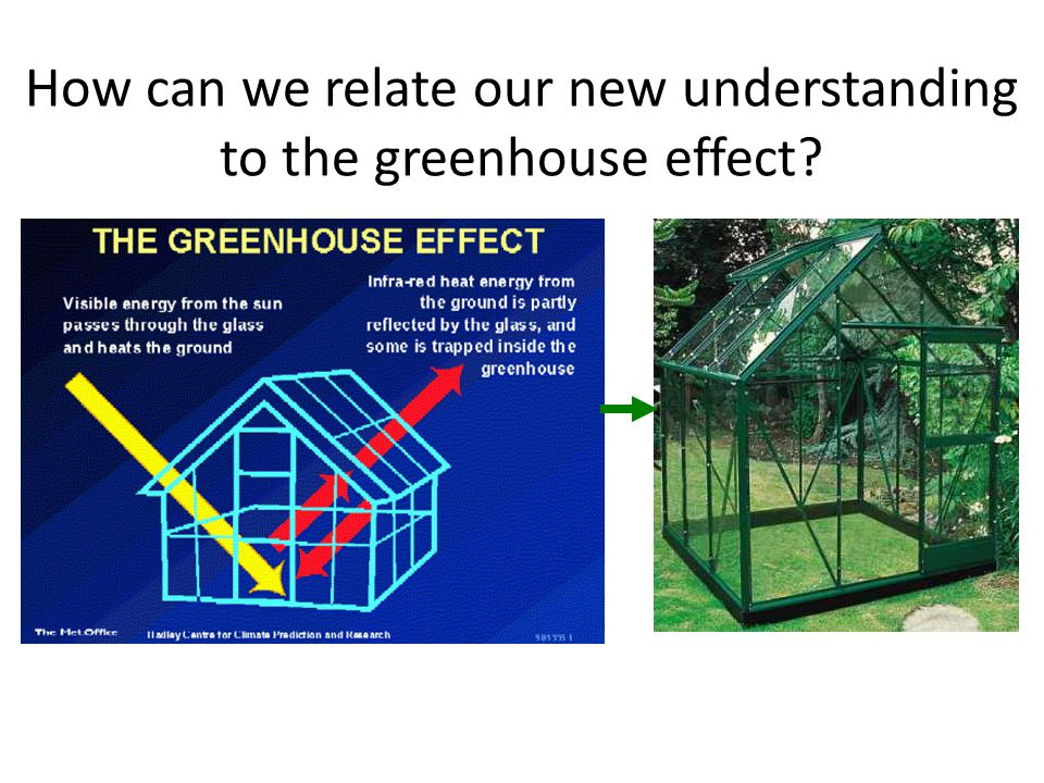 How can we relate our new understanding to the greenhouse effect