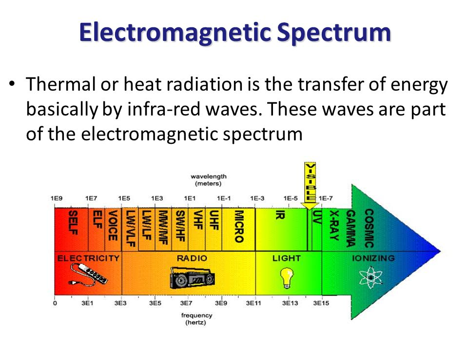 Electromagnetic Spectrum Thermal or heat radiation is the transfer of energy basically by infra-red waves.