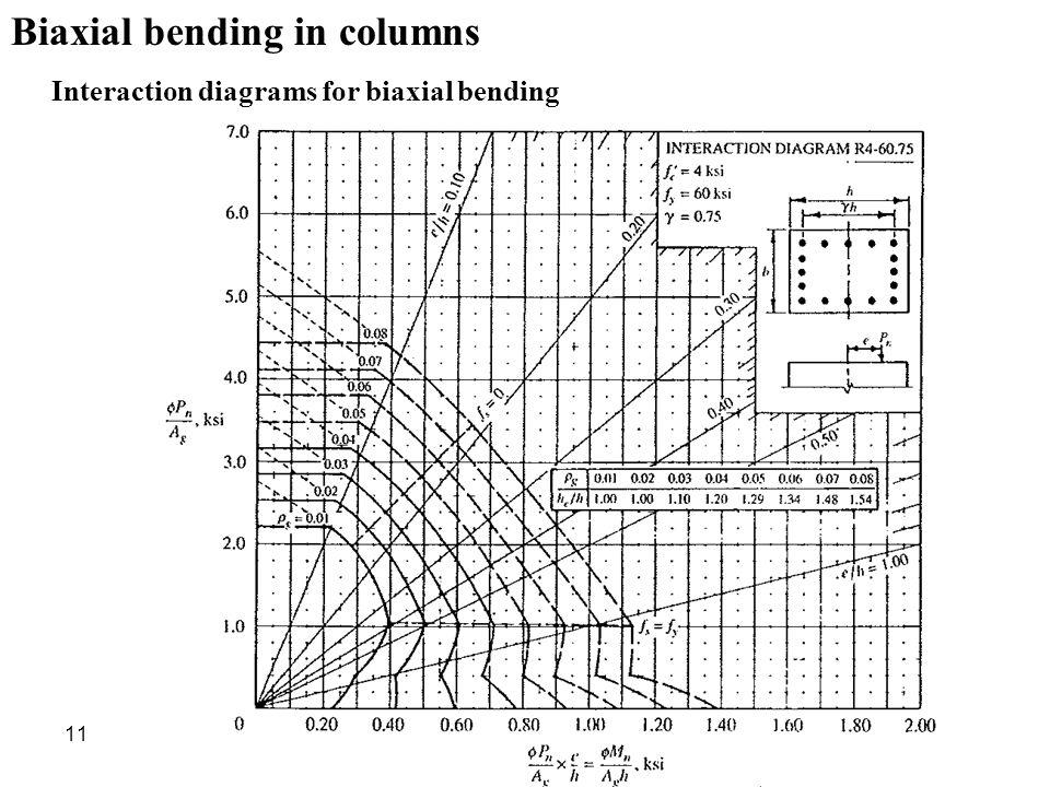 1 reinforced concrete design ii lecture 9 dr nader okasha ppt  : column interaction diagram - findchart.co