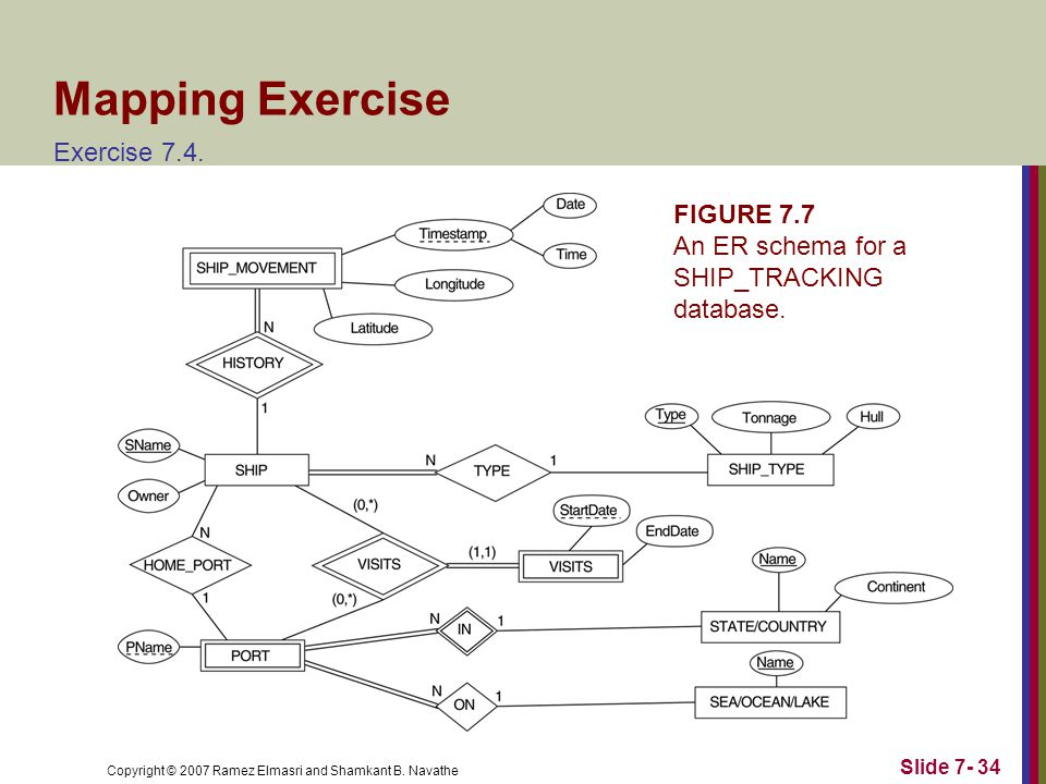 Copyright © 2007 Ramez Elmasri and Shamkant B. Navathe Slide Mapping Exercise Exercise 7.4.