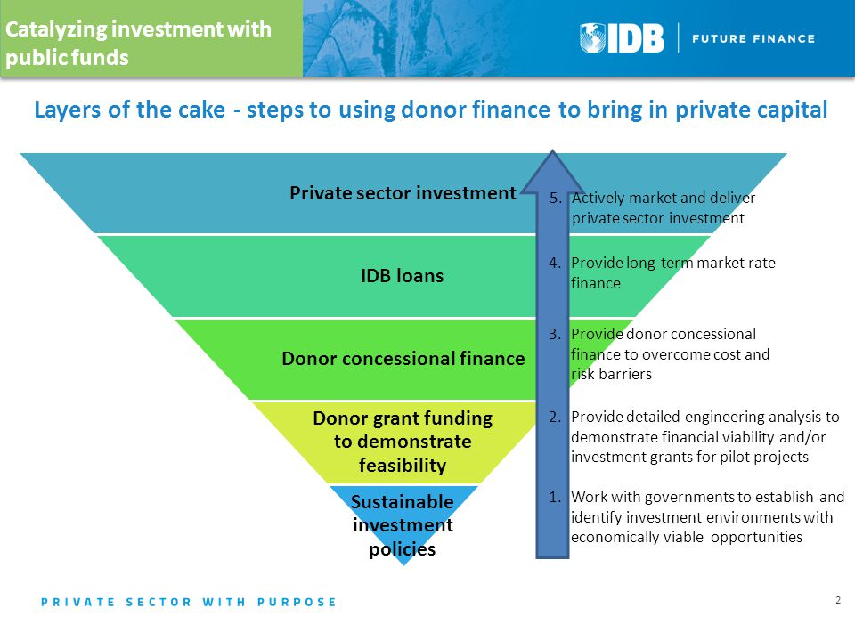 Layers of the cake - steps to using donor finance to bring in private capital Private sector investment IDB loans Donor concessional finance Donor grant funding to demonstrate feasibility Sustainable investment policies Catalyzing investment with public funds 2 1.Work with governments to establish and identify investment environments with economically viable opportunities 2.
