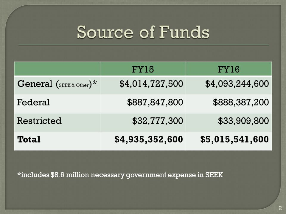 FY15FY16 General ( SEEK & Other )*$4,014,727,500$4,093,244,600 Federal$887,847,800$888,387,200 Restricted$32,777,300$33,909,800 Total$4,935,352,600$5,015,541,600 2 *includes $8.6 million necessary government expense in SEEK