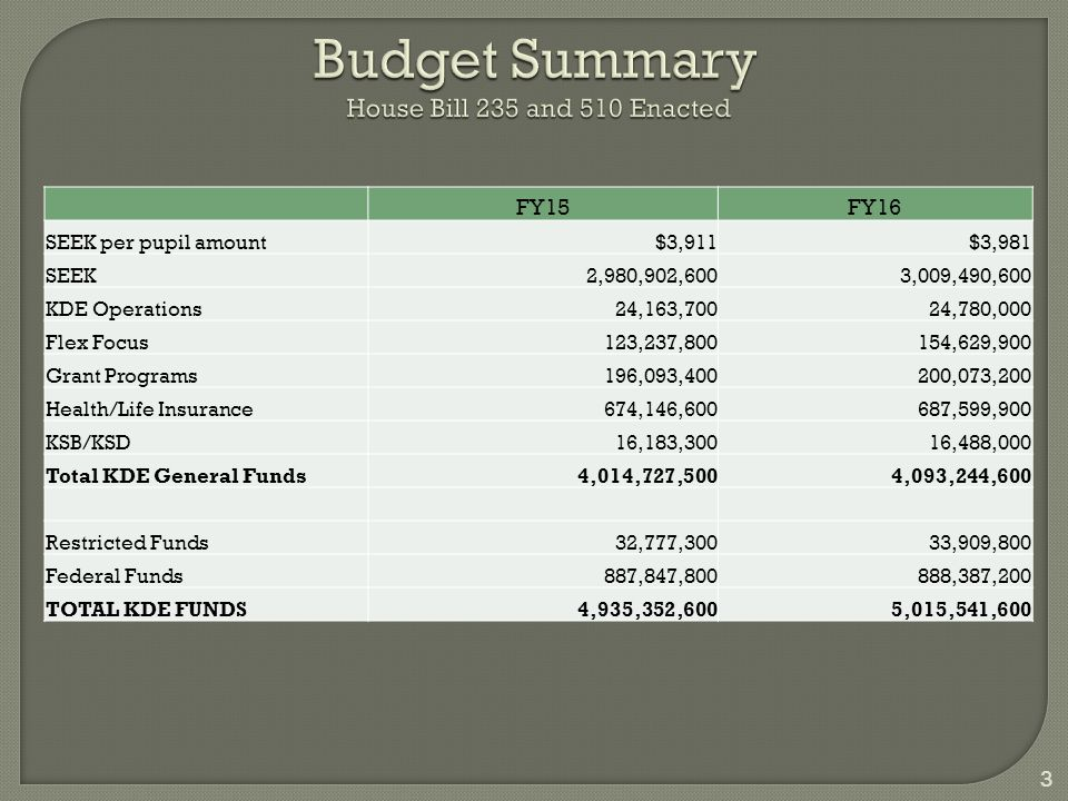 Budget Summary House Bill 235 and 510 Enacted FY15FY16 SEEK per pupil amount$3,911$3,981 SEEK2,980,902,6003,009,490,600 KDE Operations24,163,70024,780,000 Flex Focus123,237,800154,629,900 Grant Programs196,093,400200,073,200 Health/Life Insurance674,146,600687,599,900 KSB/KSD16,183,30016,488,000 Total KDE General Funds4,014,727,5004,093,244,600 Restricted Funds32,777,30033,909,800 Federal Funds887,847,800888,387,200 TOTAL KDE FUNDS4,935,352,6005,015,541,600 3
