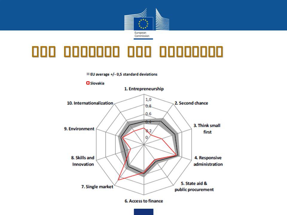 SBA Profile for Slovakia