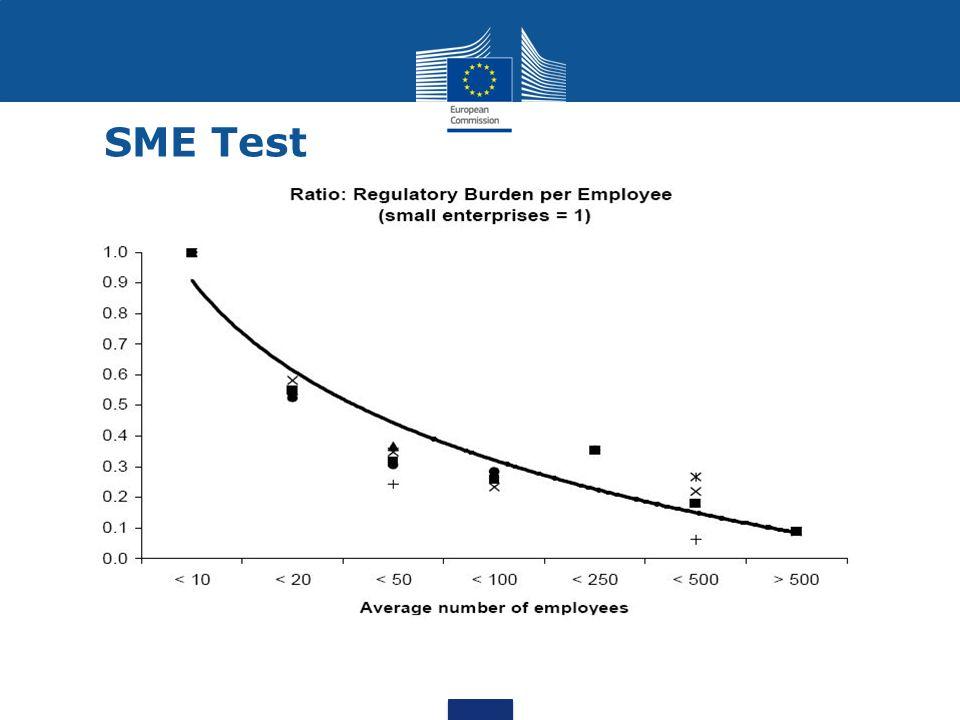 SME Test