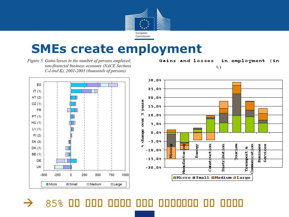 SMEs create employment  85% of new jobs are created by SMEs