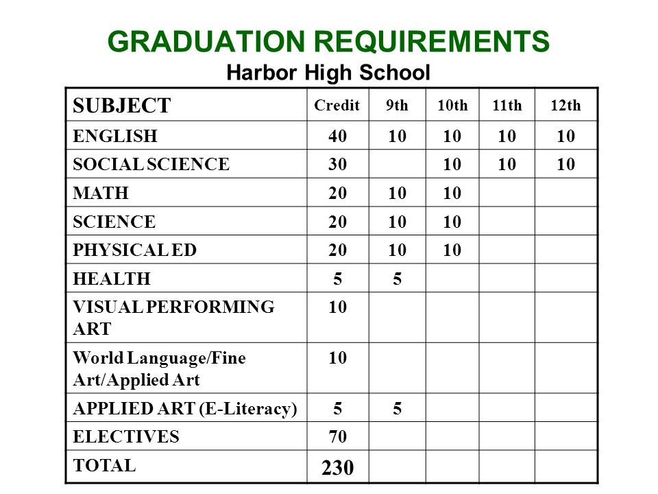 GRADUATION REQUIREMENTS Harbor High School SUBJECT Credit9th10th11th12th ENGLISH4010 SOCIAL SCIENCE3010 MATH2010 SCIENCE2010 PHYSICAL ED2010 HEALTH55 VISUAL PERFORMING ART 10 World Language/Fine Art/Applied Art 10 APPLIED ART (E-Literacy)55 ELECTIVES70 TOTAL 230