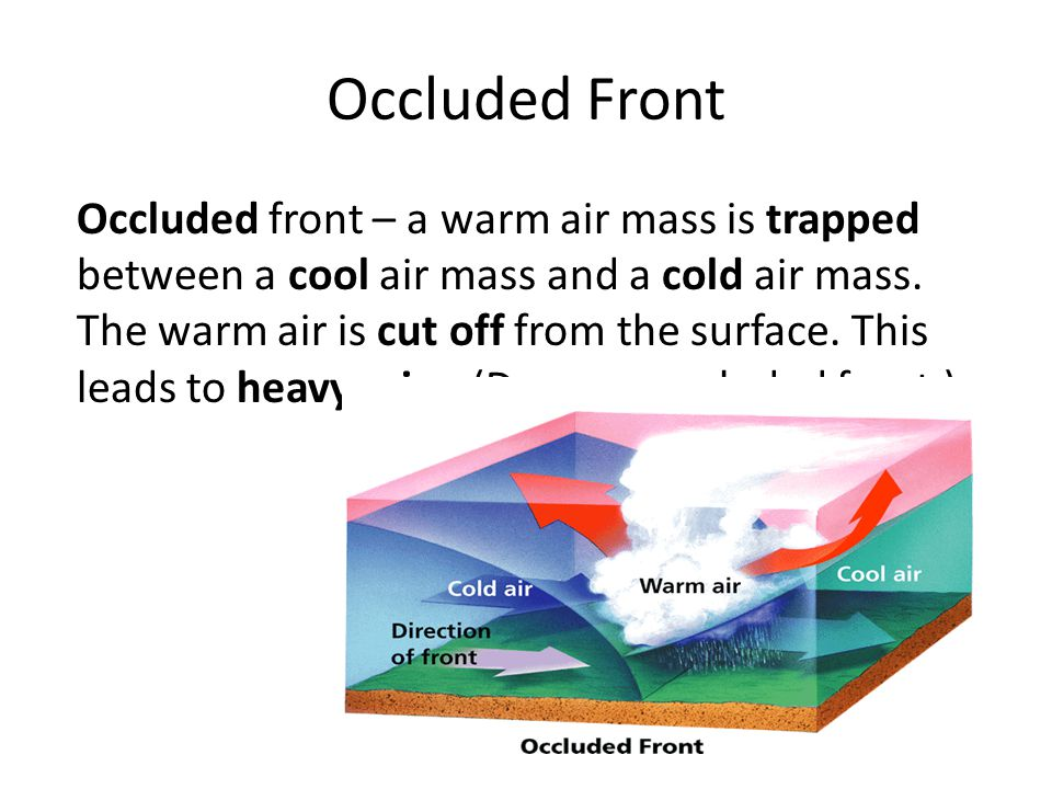 Occluded front – a warm air mass is trapped between a cool air mass and a cold air mass.