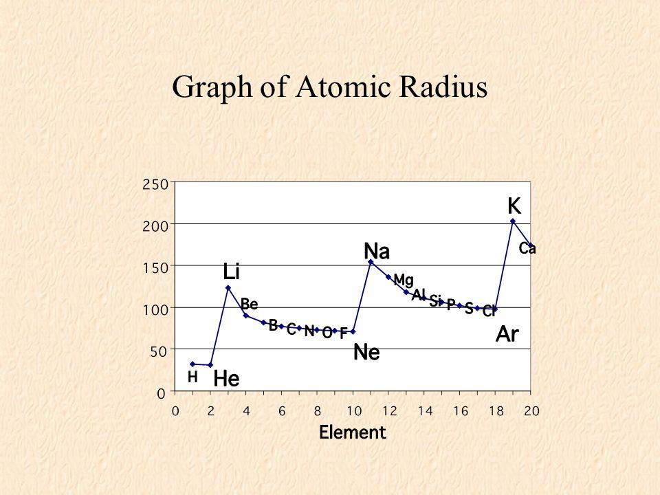 6 graph of atomic radius - Periodic Table Graphing Atomic Radii