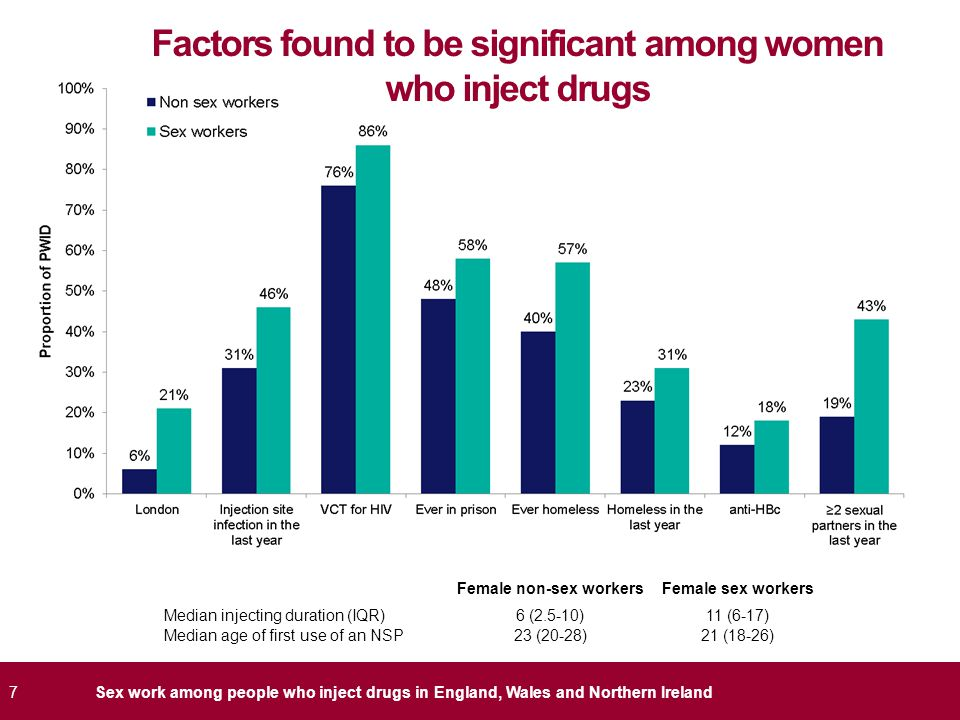 7Sex work among people who inject drugs in England, Wales and Northern Ireland Factors found to be significant among women who inject drugs Female non-sex workersFemale sex workers Median injecting duration (IQR)6 (2.5-10)11 (6-17) Median age of first use of an NSP23 (20-28)21 (18-26)