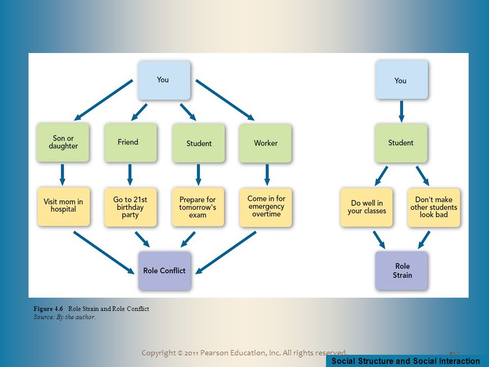 Social Structure and Social Interaction Copyright © 2011 Pearson Education, Inc. All rights reserved.  17 Figure 4.6 Role Strain and Role Conflict So