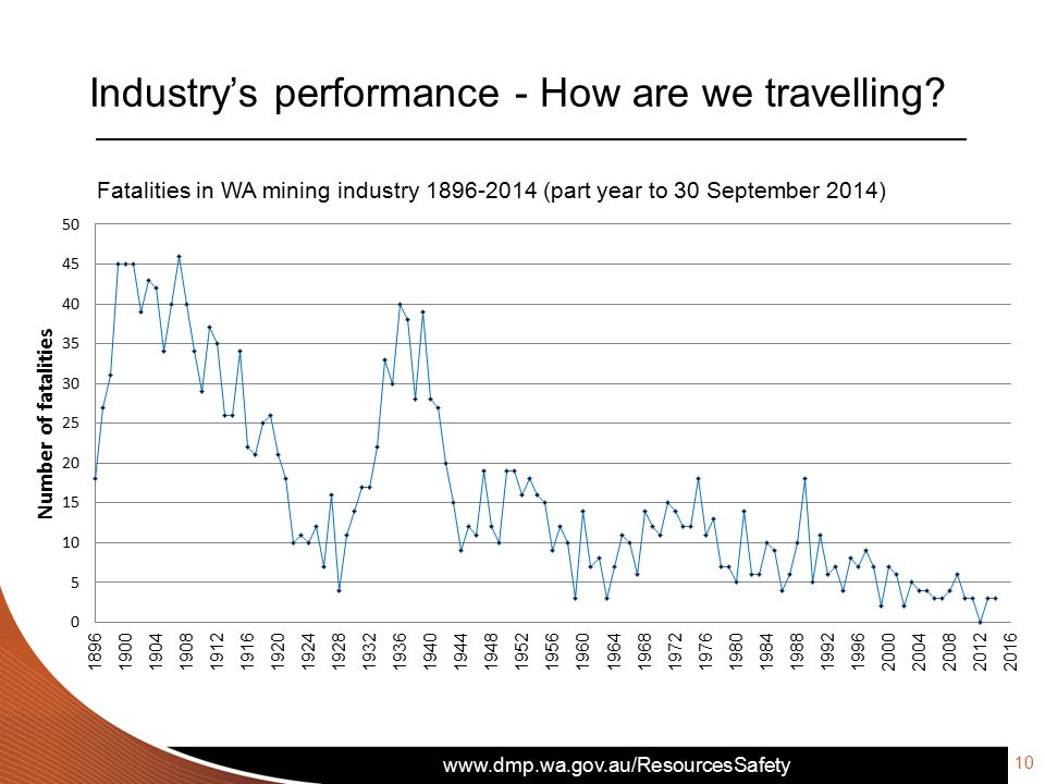 Industry's performance - How are we travelling 10