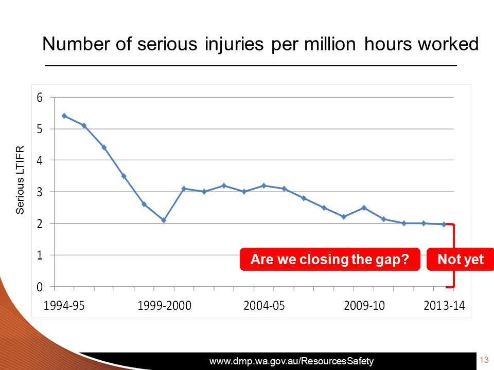 Number of serious injuries per million hours worked 13 Are we closing the gap.