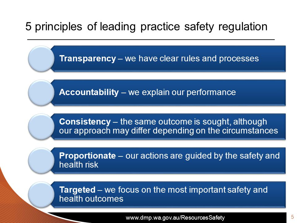 5 principles of leading practice safety regulation Transparency – we have clear rules and processes Accountability – we explain our performance Consistency – the same outcome is sought, although our approach may differ depending on the circumstances Proportionate – our actions are guided by the safety and health risk Targeted – we focus on the most important safety and health outcomes 5
