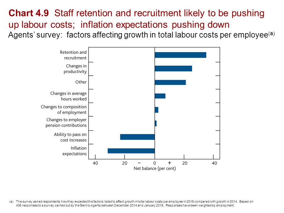 Chart 4.9 Staff retention and recruitment likely to be pushing up labour costs; inflation expectations pushing down Agents' survey: factors affecting growth in total labour costs per employee (a) (a)The survey asked respondents how they expected the factors listed to affect growth in total labour costs per employee in 2015 compared with growth in 2014.