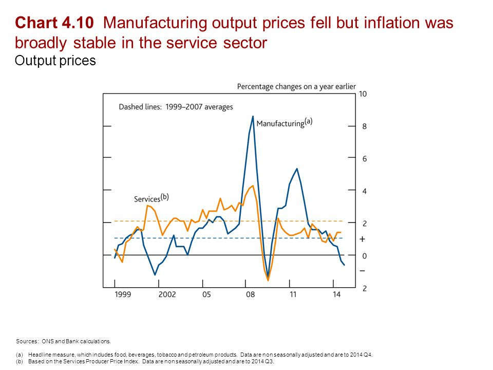 Chart 4.10 Manufacturing output prices fell but inflation was broadly stable in the service sector Output prices Sources: ONS and Bank calculations.