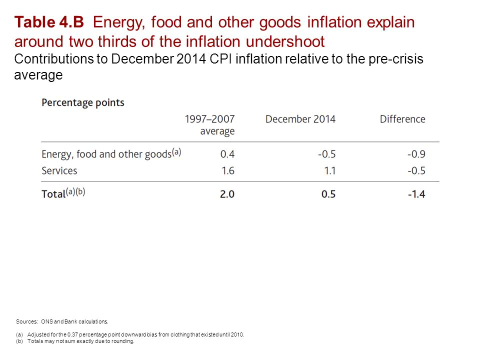 Table 4.B Energy, food and other goods inflation explain around two thirds of the inflation undershoot Contributions to December 2014 CPI inflation relative to the pre-crisis average Sources: ONS and Bank calculations.