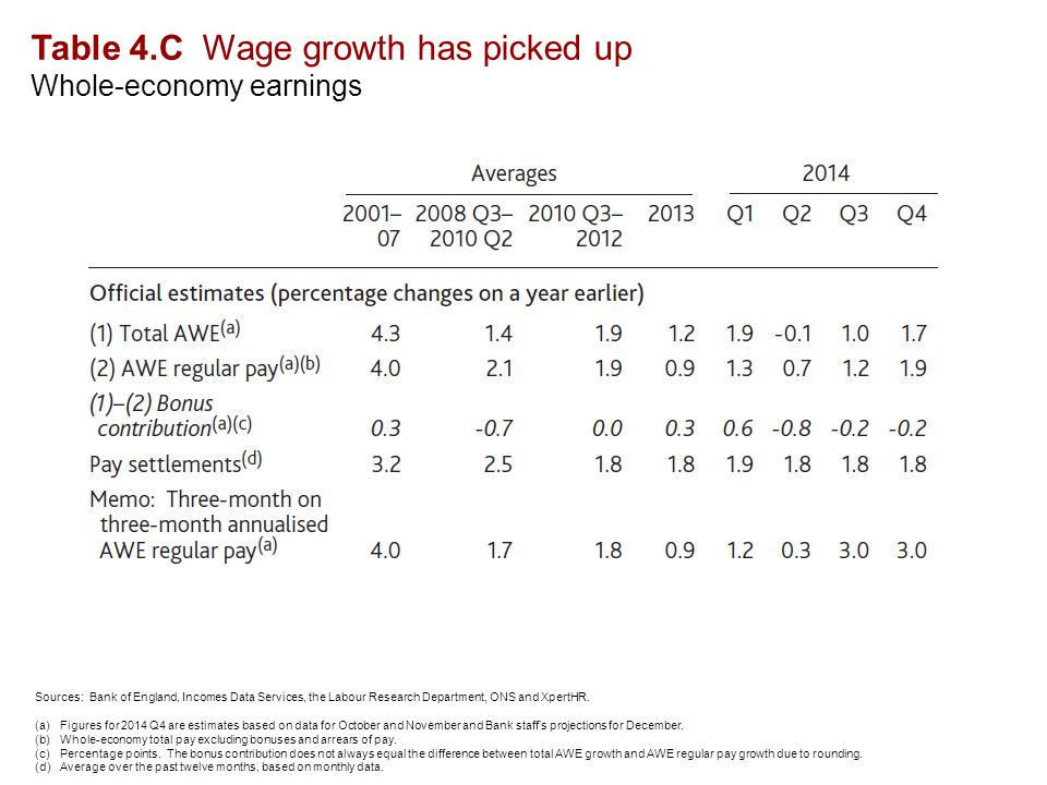 Table 4.C Wage growth has picked up Whole-economy earnings Sources: Bank of England, Incomes Data Services, the Labour Research Department, ONS and XpertHR.
