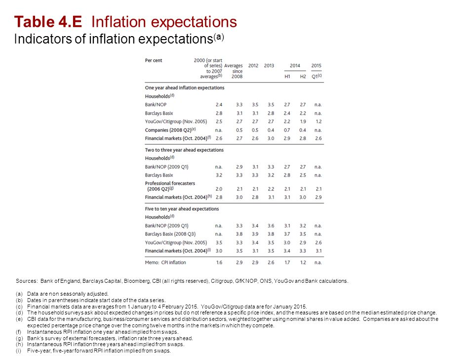 Table 4.E Inflation expectations Indicators of inflation expectations (a) Sources: Bank of England, Barclays Capital, Bloomberg, CBI (all rights reserved), Citigroup, GfK NOP, ONS, YouGov and Bank calculations.