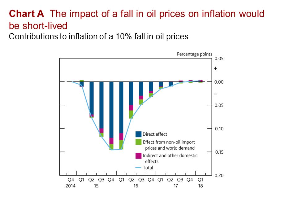 Chart A The impact of a fall in oil prices on inflation would be short-lived Contributions to inflation of a 10% fall in oil prices
