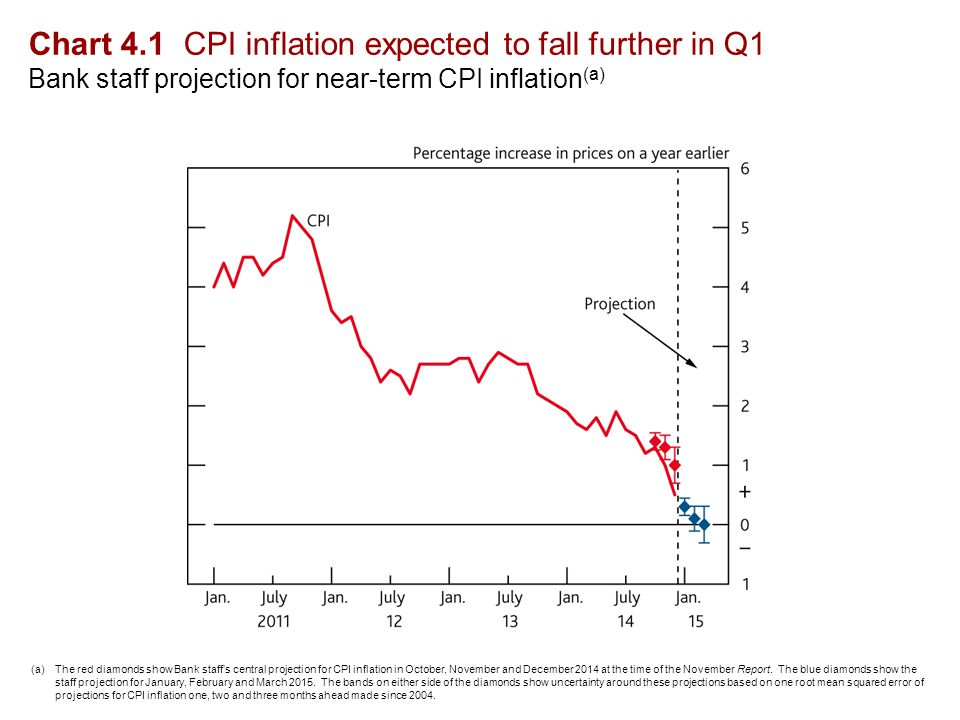 Chart 4.1 CPI inflation expected to fall further in Q1 Bank staff projection for near-term CPI inflation (a) (a)The red diamonds show Bank staff's central projection for CPI inflation in October, November and December 2014 at the time of the November Report.