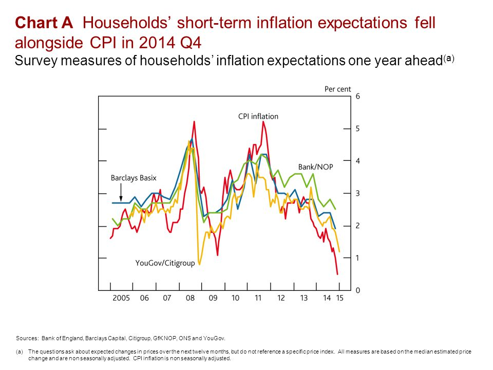 Chart A Households' short-term inflation expectations fell alongside CPI in 2014 Q4 Survey measures of households' inflation expectations one year ahead (a) Sources: Bank of England, Barclays Capital, Citigroup, GfK NOP, ONS and YouGov.