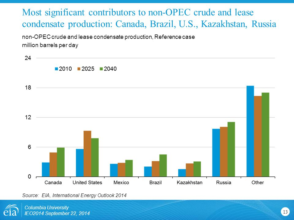 Most significant contributors to non-OPEC crude and lease condensate production: Canada, Brazil, U.S., Kazakhstan, Russia non-OPEC crude and lease condensate production, Reference case million barrels per day Source: EIA, International Energy Outlook 2014 Columbia University IEO2014 September 22,