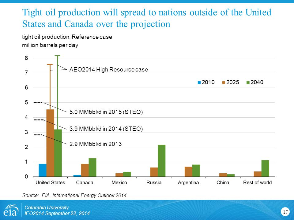 Tight oil production will spread to nations outside of the United States and Canada over the projection tight oil production, Reference case million barrels per day Source: EIA, International Energy Outlook 2014 Columbia University IEO2014 September 22, MMbbl/d in MMbbl/d in 2014 (STEO) AEO2014 High Resource case 5.0 MMbbl/d in 2015 (STEO)