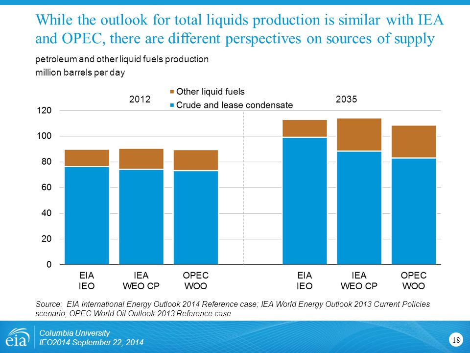 While the outlook for total liquids production is similar with IEA and OPEC, there are different perspectives on sources of supply petroleum and other liquid fuels production million barrels per day Source: EIA International Energy Outlook 2014 Reference case; IEA World Energy Outlook 2013 Current Policies scenario; OPEC World Oil Outlook 2013 Reference case Columbia University IEO2014 September 22,