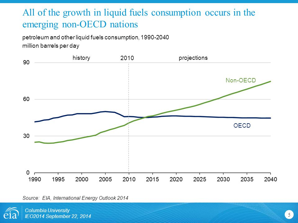 All of the growth in liquid fuels consumption occurs in the emerging non-OECD nations petroleum and other liquid fuels consumption, million barrels per day Source: EIA, International Energy Outlook 2014 Columbia University IEO2014 September 22, projectionshistory 2010 OECD Non-OECD