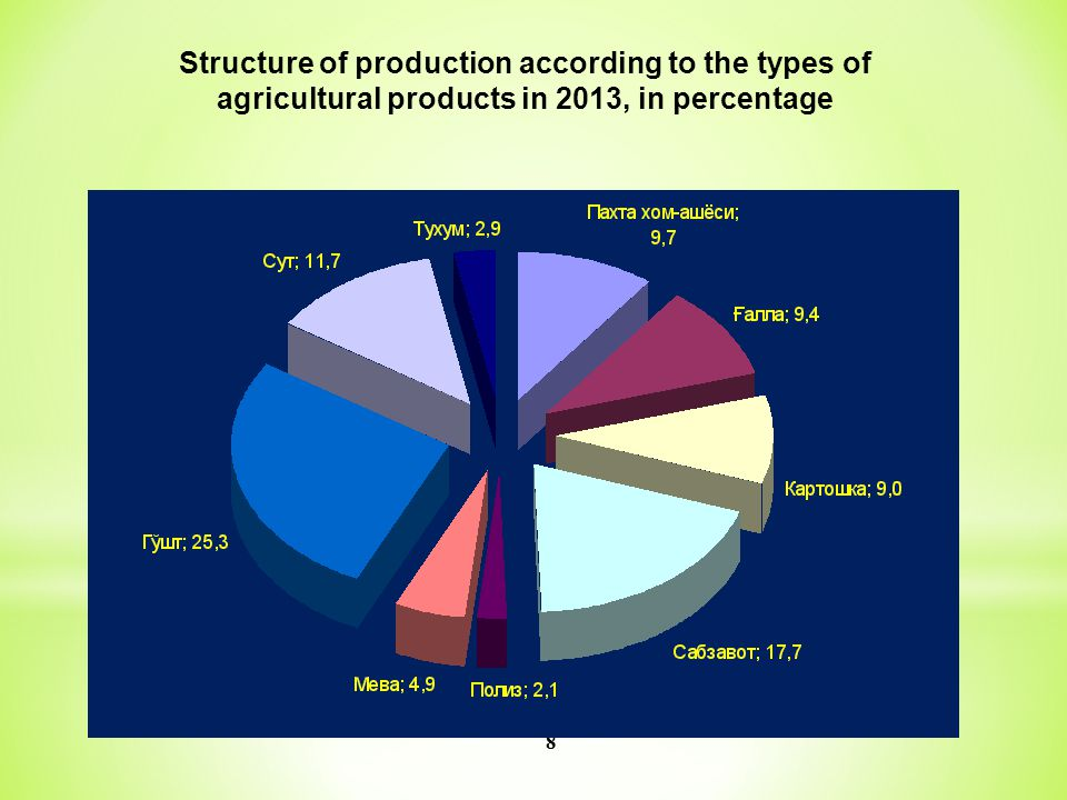 8 Structure of production according to the types of agricultural products in 2013, in percentage
