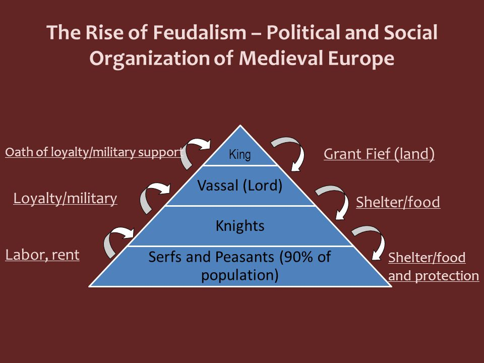 The Rise of Feudalism – Political and Social Organization of Medieval Europe King Vassal (Lord) Knights Serfs and Peasants (90% of population) Grant Fief (land) Oath of loyalty/military support Shelter/food Loyalty/military Shelter/food and protection Labor, rent