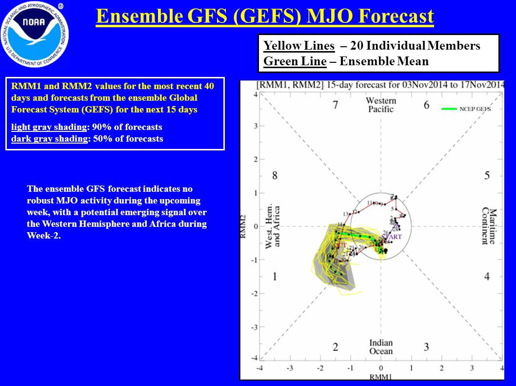 Ensemble GFS (GEFS) MJO Forecast RMM1 and RMM2 values for the most recent 40 days and forecasts from the ensemble Global Forecast System (GEFS) for the next 15 days light gray shading: 90% of forecasts dark gray shading: 50% of forecasts Yellow Lines – 20 Individual Members Green Line – Ensemble Mean The ensemble GFS forecast indicates no robust MJO activity during the upcoming week, with a potential emerging signal over the Western Hemisphere and Africa during Week-2.