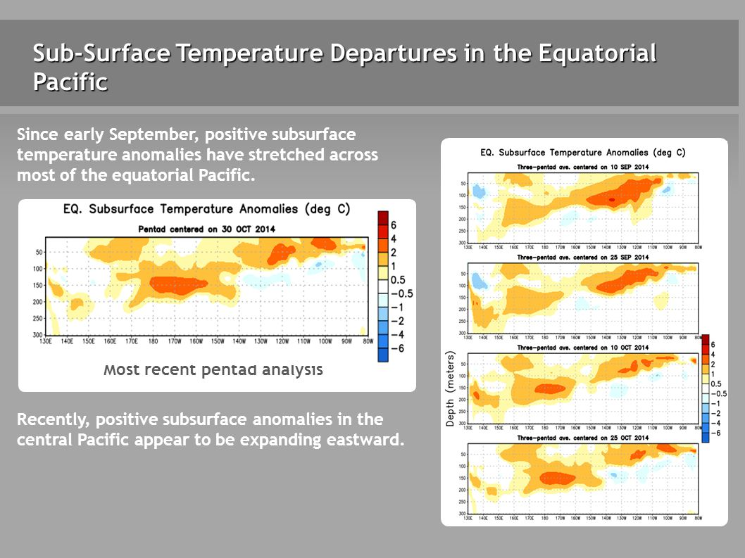Sub-Surface Temperature Departures in the Equatorial Pacific Most recent pentad analysis Recently, positive subsurface anomalies in the central Pacific appear to be expanding eastward.