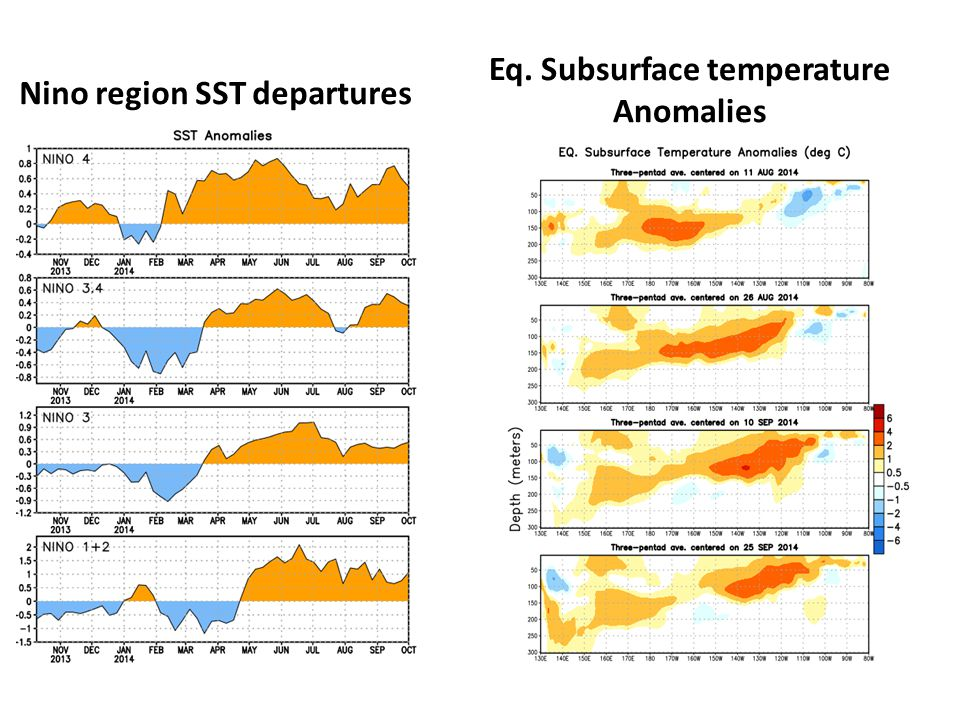 Nino region SST departures Eq. Subsurface temperature Anomalies