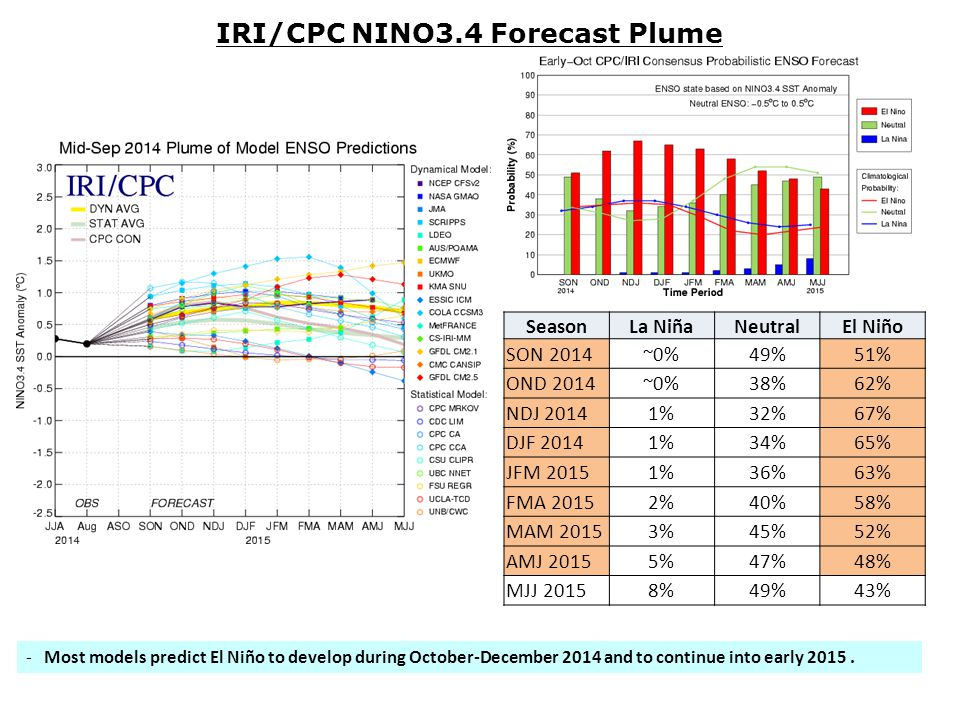 -Most models predict El Niño to develop during October-December 2014 and to continue into early 2015.