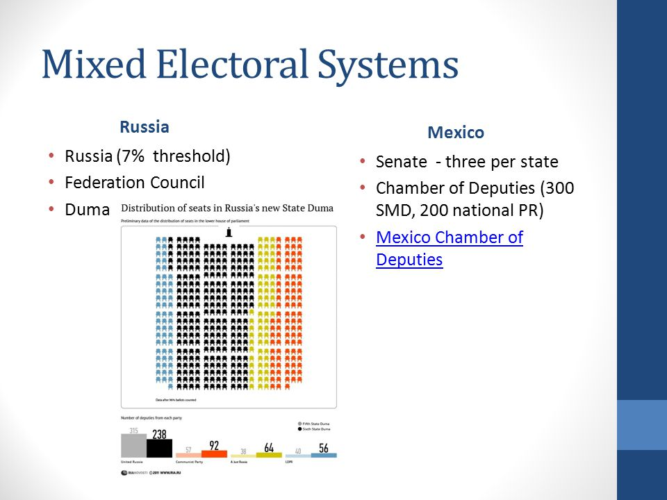 Mixed Electoral Systems Russia Russia (7% threshold) Federation Council Duma Mexico Senate - three per state Chamber of Deputies (300 SMD, 200 national PR) Mexico Chamber of Deputies Mexico Chamber of Deputies