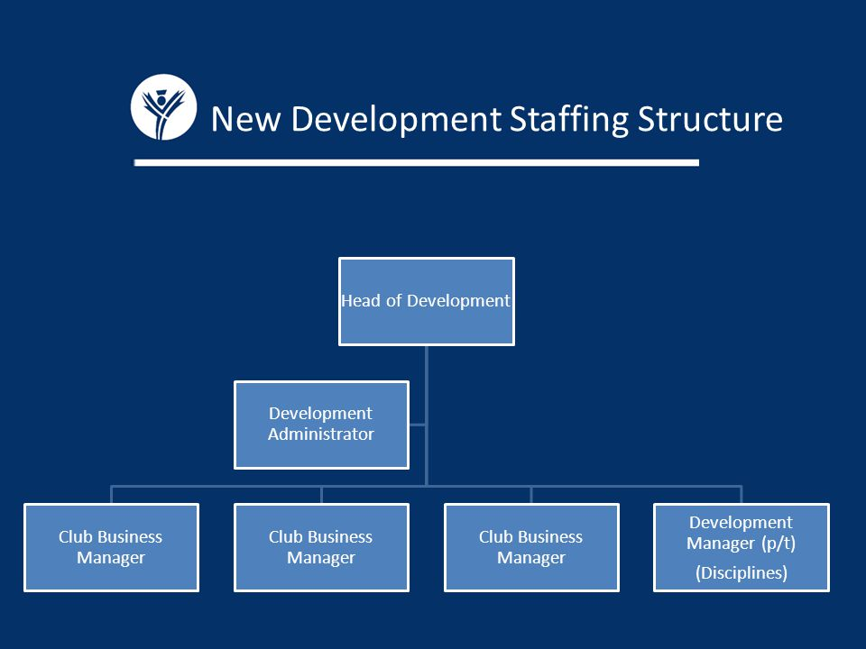 New Development Staffing Structure Head of Development Club Business Manager Development Manager (p/t) (Disciplines) Development Administrator