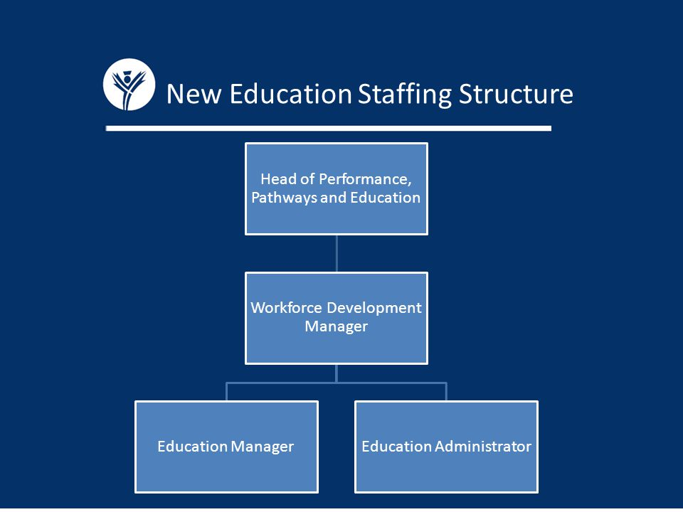 New Education Staffing Structure Head of Performance, Pathways and Education Workforce Development Manager Education ManagerEducation Administrator