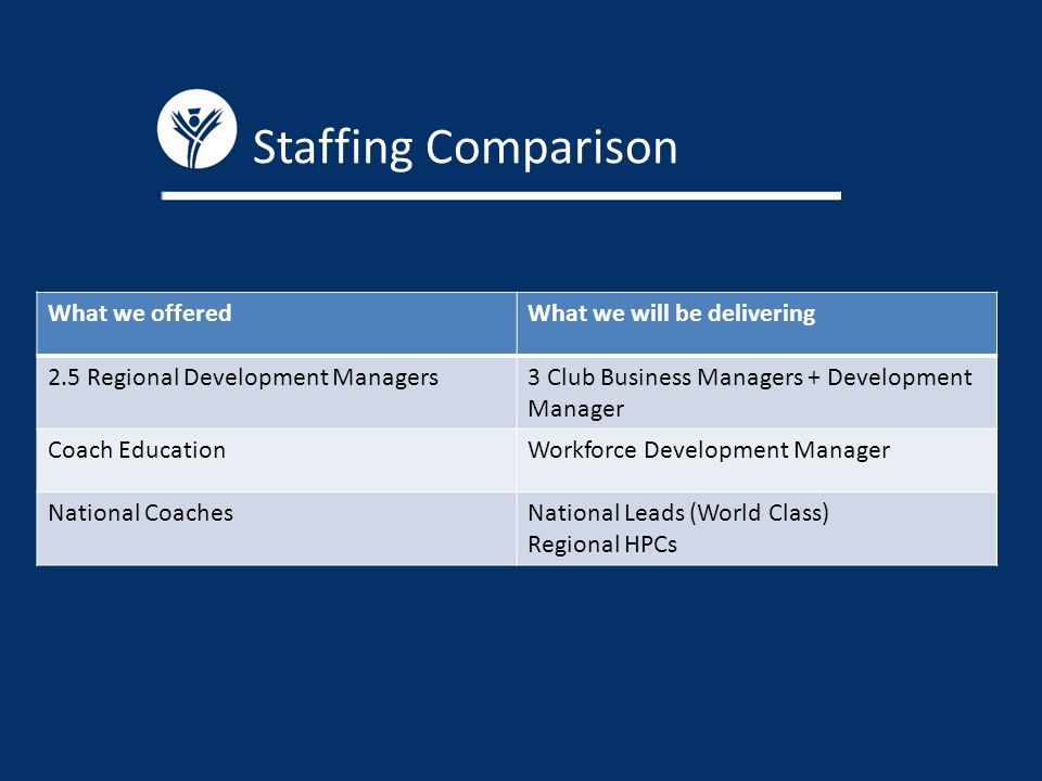 Staffing Comparison What we offeredWhat we will be delivering 2.5 Regional Development Managers3 Club Business Managers + Development Manager Coach EducationWorkforce Development Manager National CoachesNational Leads (World Class) Regional HPCs