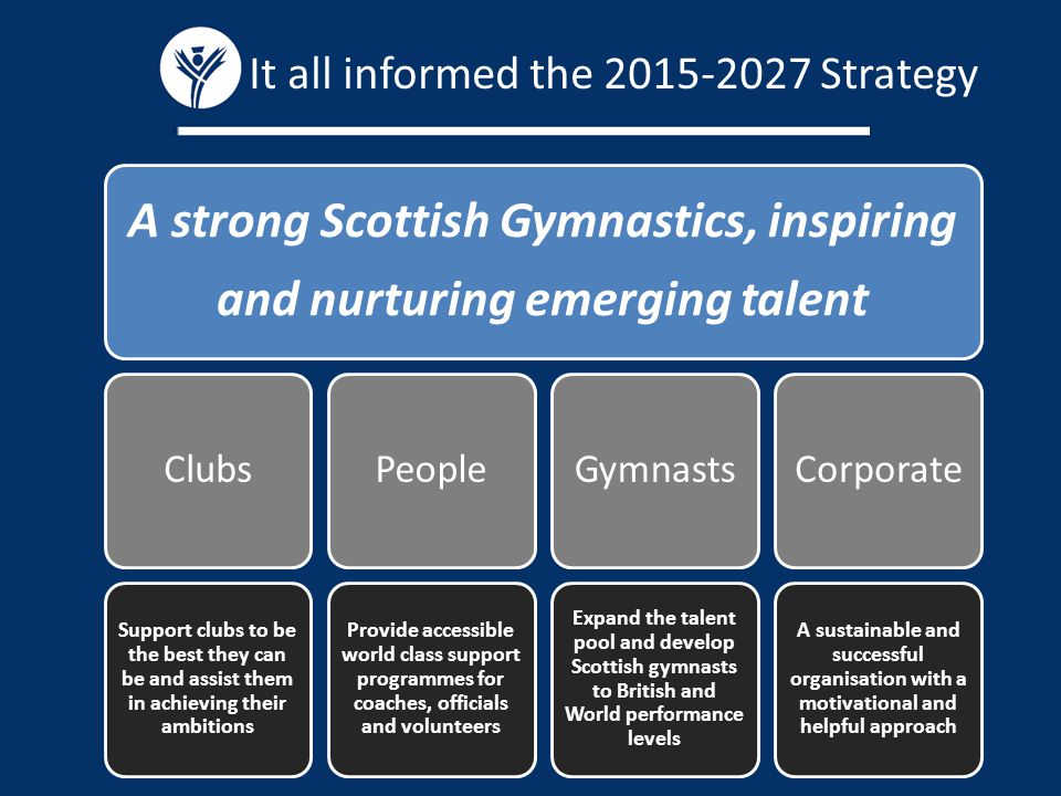 It all informed the Strategy A strong Scottish Gymnastics, inspiring and nurturing emerging talent Clubs Support clubs to be the best they can be and assist them in achieving their ambitions People Provide accessible world class support programmes for coaches, officials and volunteers Gymnasts Expand the talent pool and develop Scottish gymnasts to British and World performance levels Corporate A sustainable and successful organisation with a motivational and helpful approach