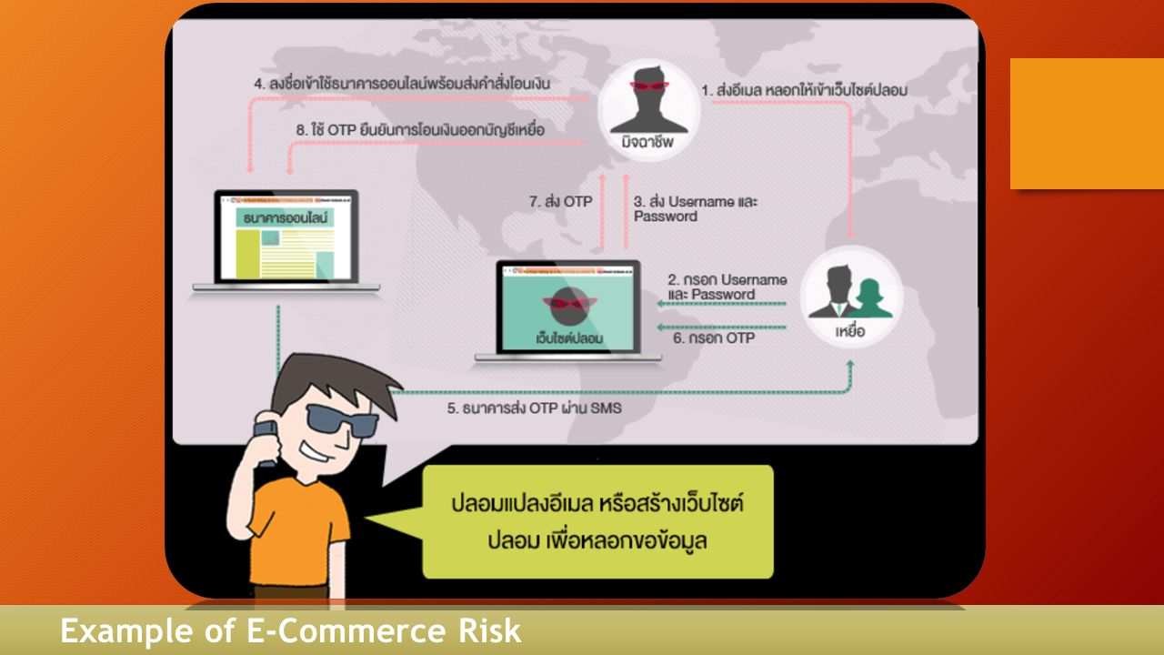 Example of E-Commerce Risk
